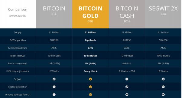 Faça transações com Bitcoin Gold na NegocieCoins