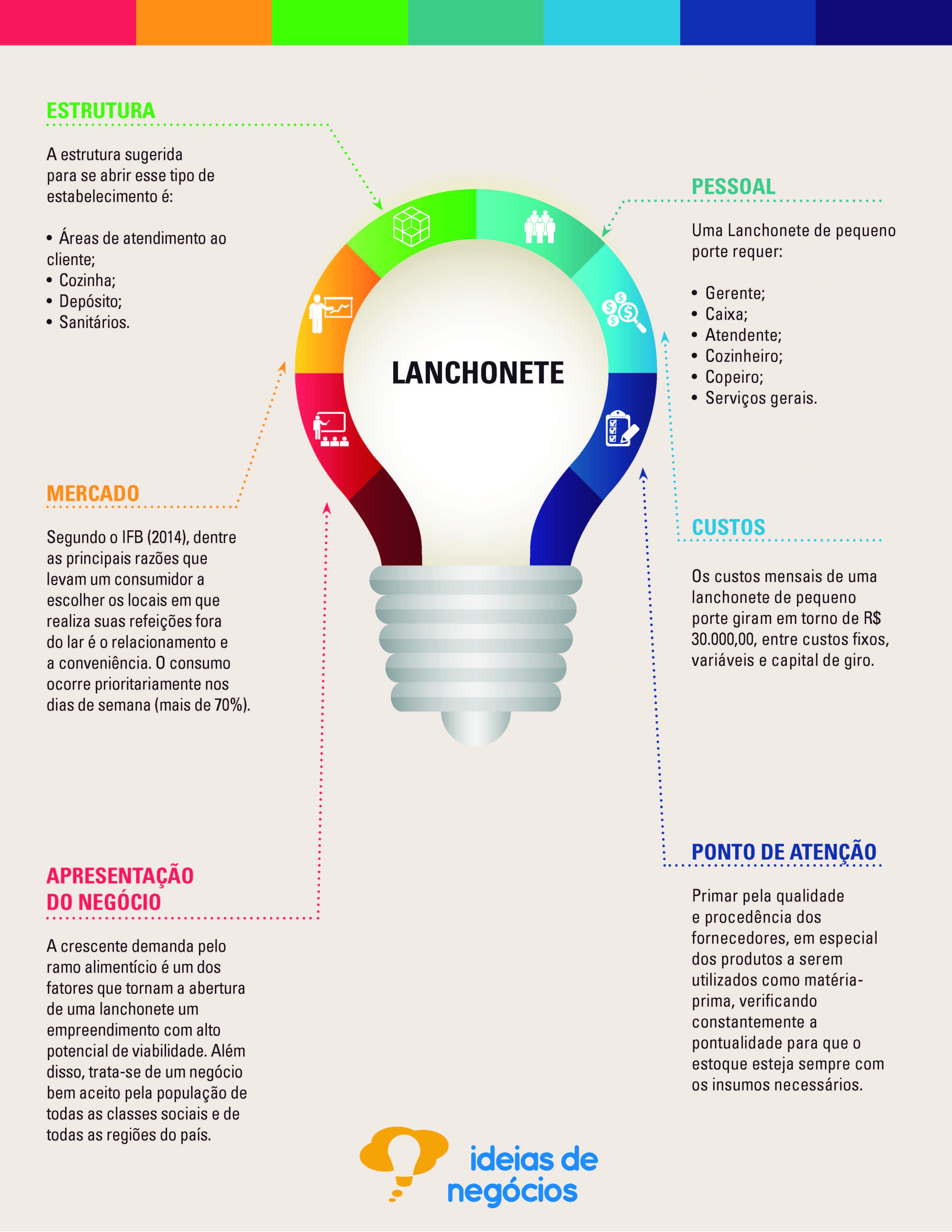 grafico idéia de negócios - Lanchonete