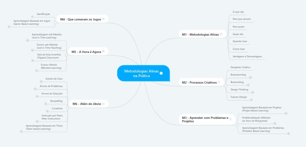Mapa do Curso MAnP