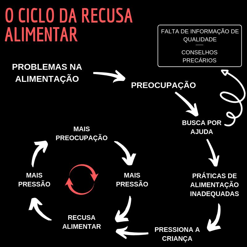 Ciclo da Recusa Alimentar