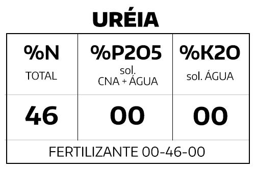 Ureia