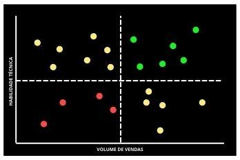 Alinhamento entre qualidade técnica e volume de vendas.