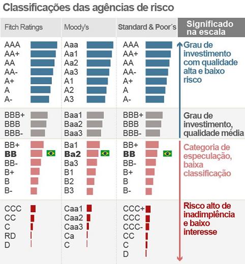 Descrição: classificação de risco Fitch Moody´s Standard & Poor's (Foto: G1)
