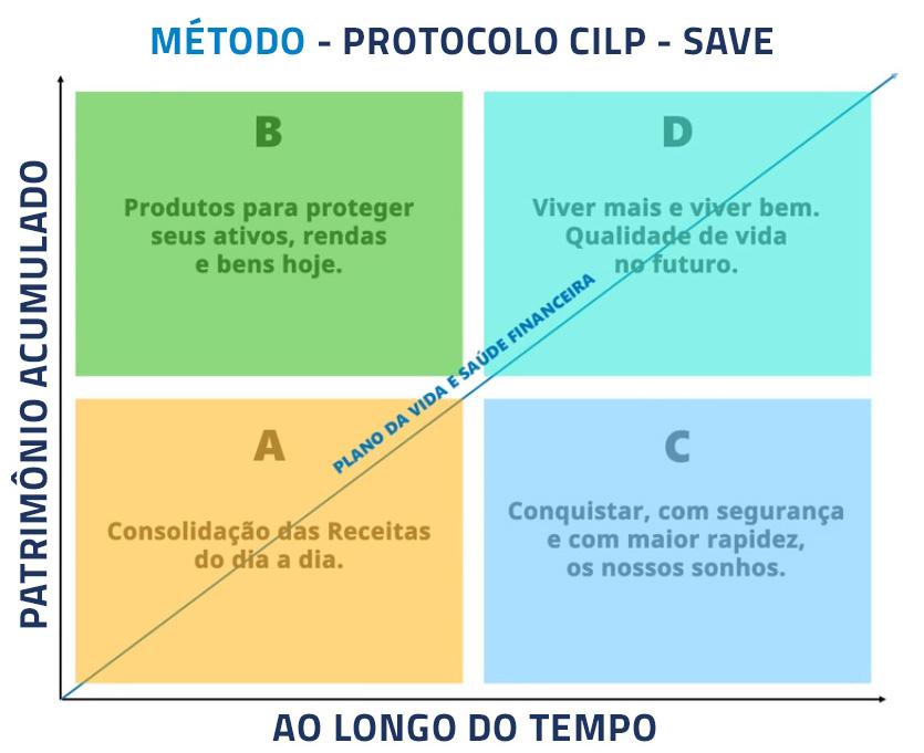 Protocolo SAVE