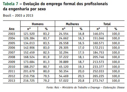 Evolução do emprego formal dos profissionais da engenharia por sexo